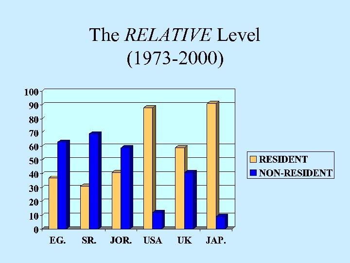 The RELATIVE Level (1973 -2000)