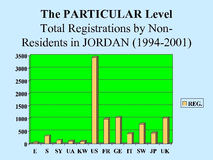 The PARTICULAR Level Total Registrations by Non. Residents in JORDAN (1994 -2001)