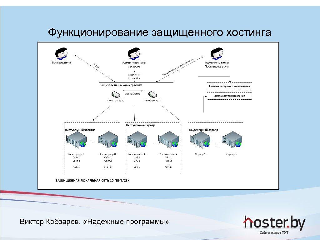 Функционирование защищенного хостинга Виктор Кобзарев, «Надежные программы»