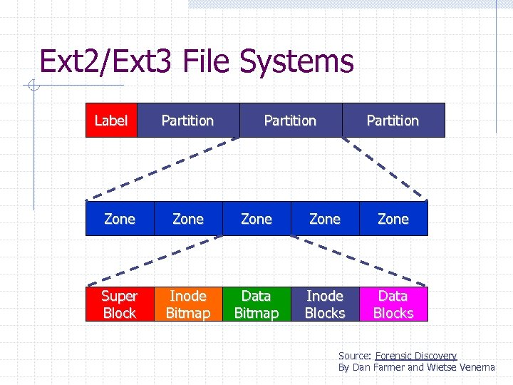 Ext 2/Ext 3 File Systems Label Partition Zone Zone Super Block Inode Bitmap Data
