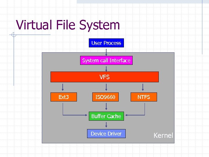 Virtual File System User Process System call Interface VFS Ext 3 ISO 9660 NTFS