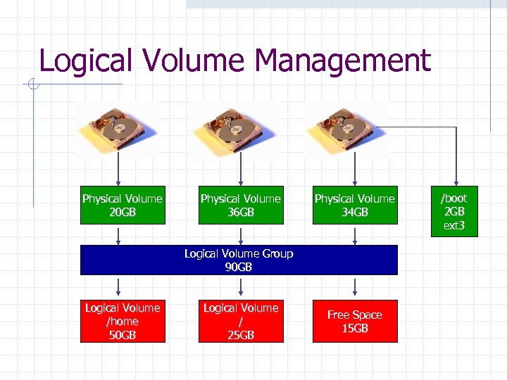 Logical Volume Management Physical Volume 20 GB Physical Volume 36 GB Physical Volume 34