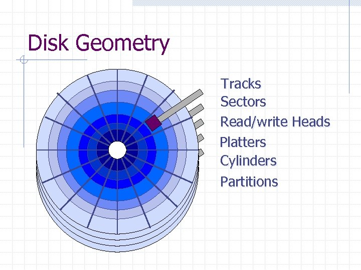 Disk Geometry Tracks Sectors Read/write Heads Platters Cylinders Partitions