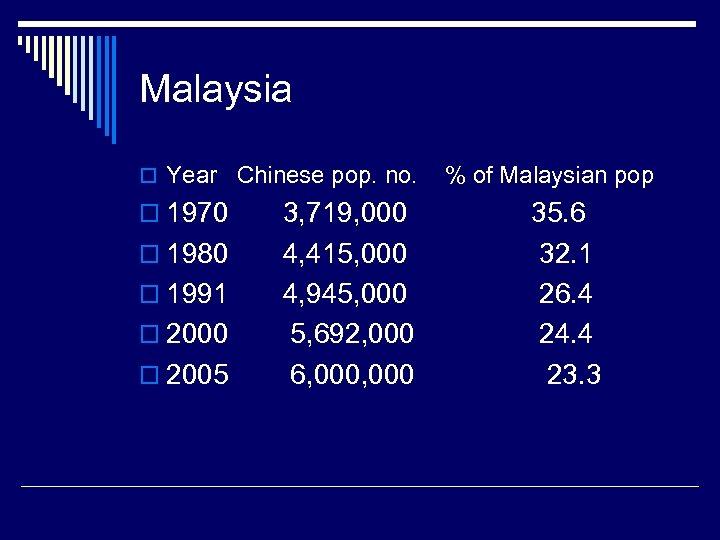 Malaysia o Year Chinese pop. no. o 1970 o 1980 o 1991 o 2000