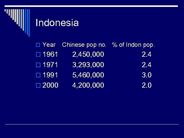 Indonesia o Year o 1961 o 1971 o 1991 o 2000 Chinese pop no.