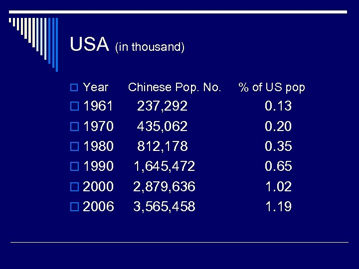 USA (in thousand) o Year o 1961 o 1970 o 1980 o 1990 o