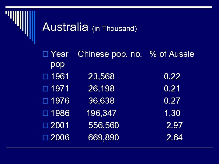 Australia (in Thousand) o Year pop o 1961 o 1976 o 1986 o 2001