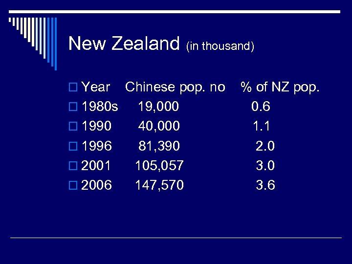 New Zealand (in thousand) o Year o 1980 s o 1990 o 1996 o