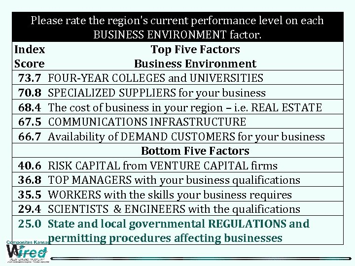 Please rate the region's current performance level on each BUSINESS ENVIRONMENT factor. Index Top