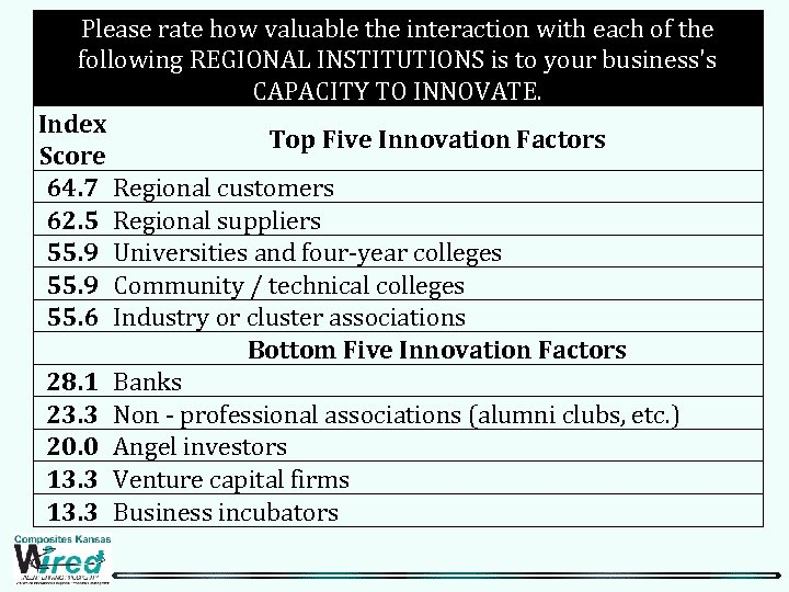 Please rate how valuable the interaction with each of the following REGIONAL INSTITUTIONS is