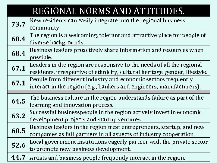 REGIONAL NORMS AND ATTITUDES. New residents can easily integrate into the regional business 73.
