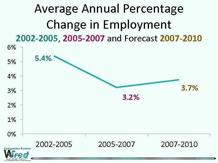Average Annual Percentage Change in Employment 2002 -2005, 2005 -2007 and Forecast 2007 -2010