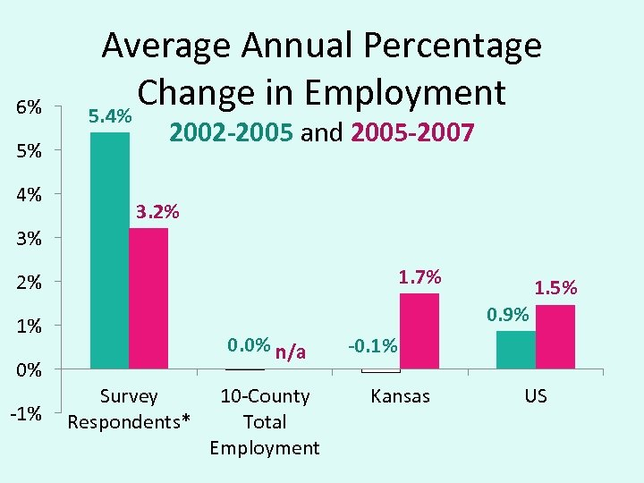 6% 5% 4% Average Annual Percentage Change in Employment 5. 4% 2002 -2005 and