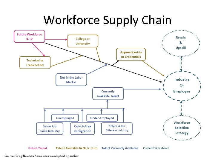 Workforce Supply Chain