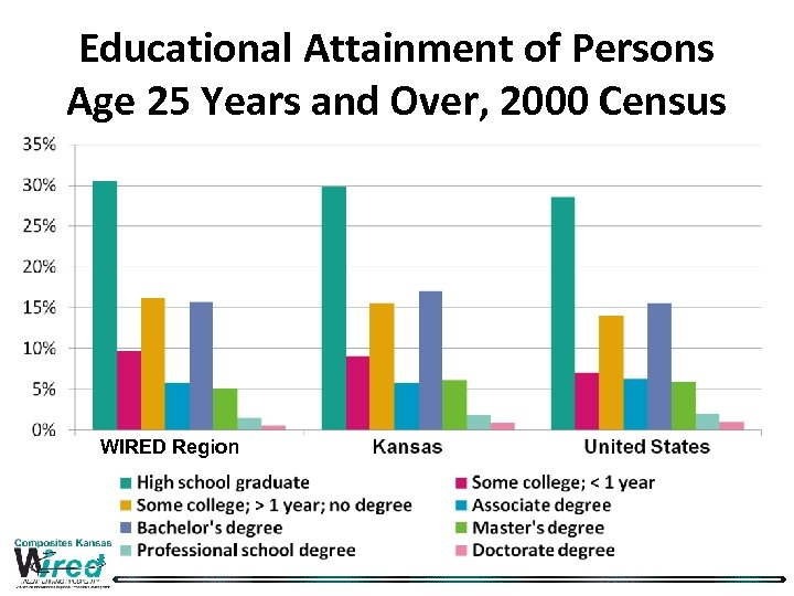Educational Attainment of Persons Age 25 Years and Over, 2000 Census WIRED Region