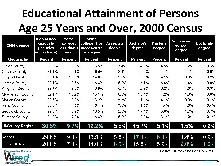 Educational Attainment of Persons Age 25 Years and Over, 2000 Census High school Some
