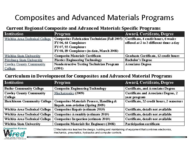 Composites and Advanced Materials Programs Current Regional Composite and Advanced Materials Specific Programs Institution
