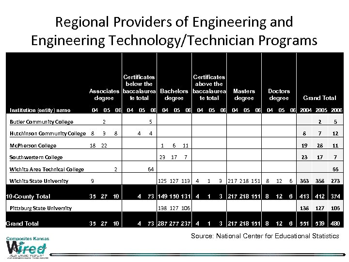Regional Providers of Engineering and Engineering Technology/Technician Programs Institution (entity) name Certificates below the