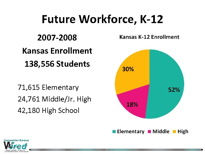 Future Workforce, K-12 2007 -2008 Kansas Enrollment 138, 556 Students 71, 615 Elementary 24,
