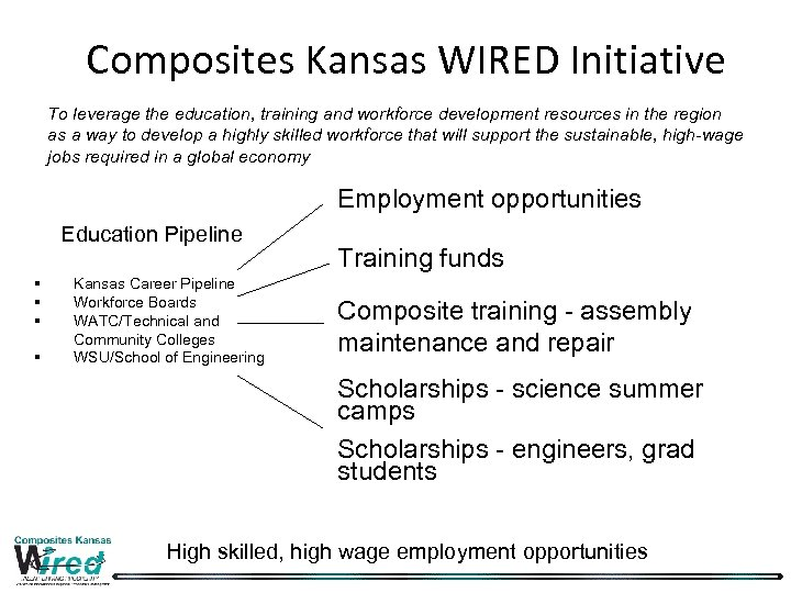 Composites Kansas WIRED Initiative To leverage the education, training and workforce development resources in