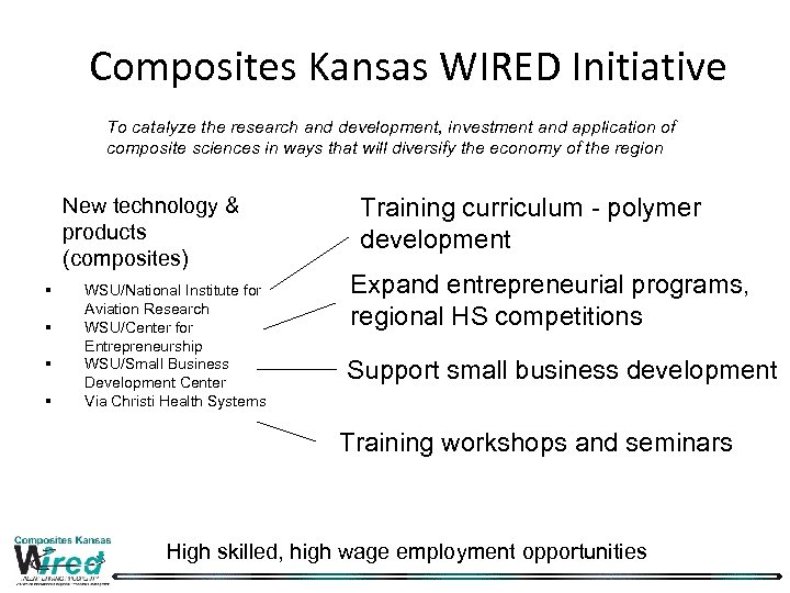 Composites Kansas WIRED Initiative To catalyze the research and development, investment and application of