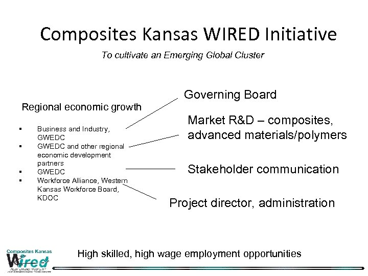 Composites Kansas WIRED Initiative To cultivate an Emerging Global Cluster Governing Board Regional economic