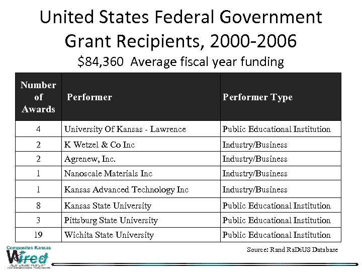 United States Federal Government Grant Recipients, 2000 -2006 $84, 360 Average fiscal year funding