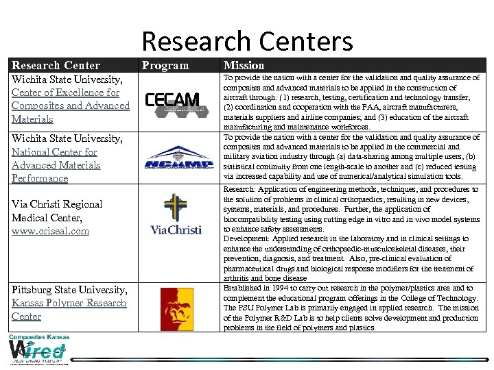 Research Centers Program To provide the nation with a center for the validation and