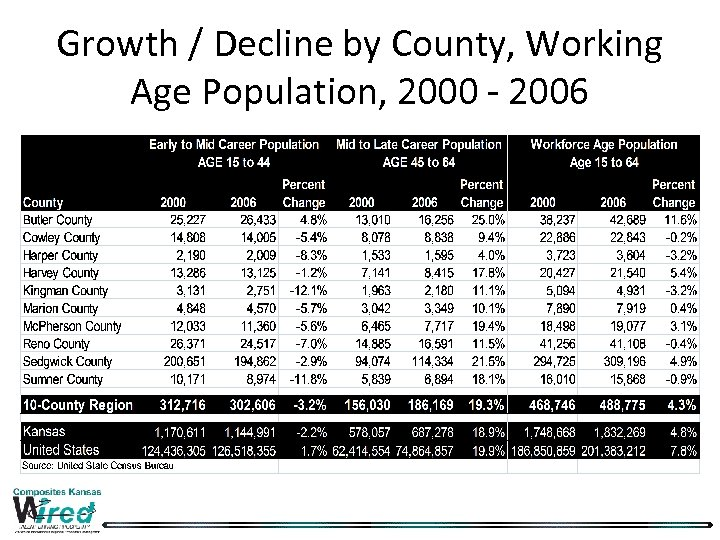 Growth / Decline by County, Working Age Population, 2000 - 2006