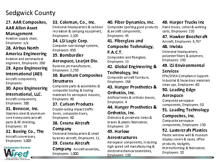Sedgwick County 27. AAR Composites, 33. Coleman, Co. , Inc. Divisional headquarters & outdoor