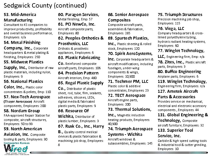 Sedgwick County (continued) 53. Mid-America Manufacturing Consultant to KS companies to improve productivity, profitability