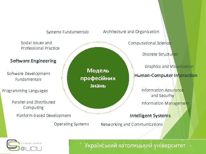 Systems Fundamentals Architecture and Organization Social Issues and Professional Practice Computational Science Discrete Structures