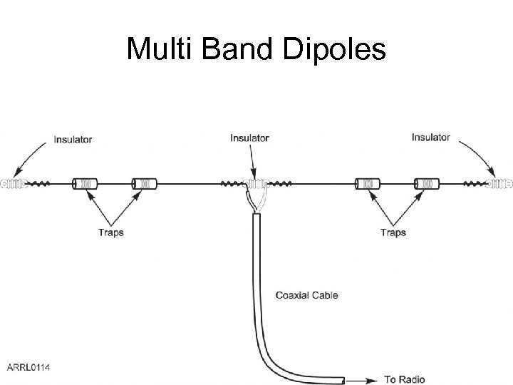 Multi Band Dipoles