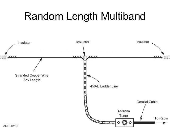 Random Length Multiband