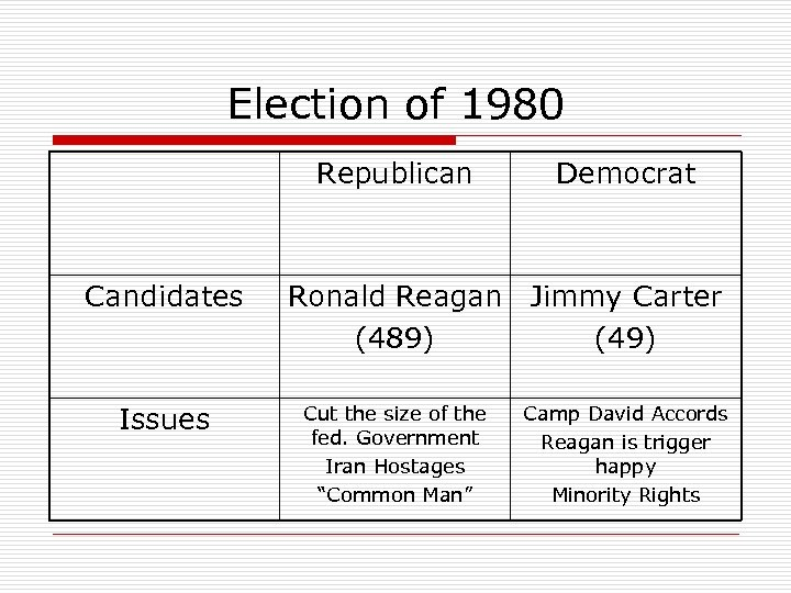 Election of 1980 Republican Candidates Issues Democrat Ronald Reagan Jimmy Carter (489) (49) Cut