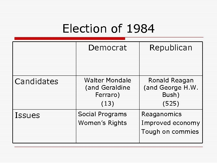Election of 1984 Democrat Candidates Issues Republican Walter Mondale (and Geraldine Ferraro) (13) Ronald