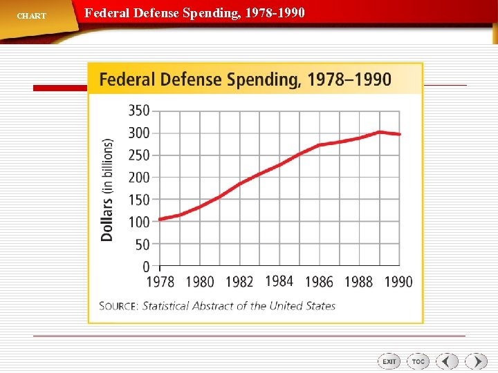 CHART Federal Defense Spending, 1978 -1990
