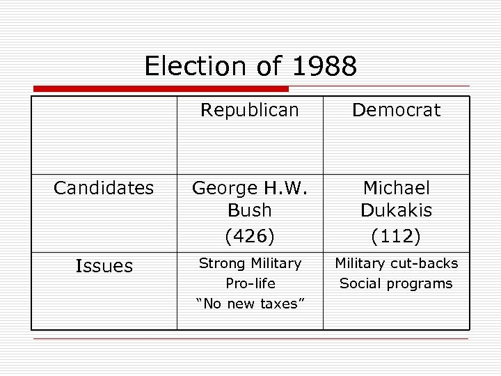 Election of 1988 Republican Democrat Candidates George H. W. Bush (426) Michael Dukakis (112)