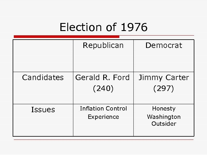 Election of 1976 Republican Democrat Candidates Gerald R. Ford (240) Jimmy Carter (297) Issues