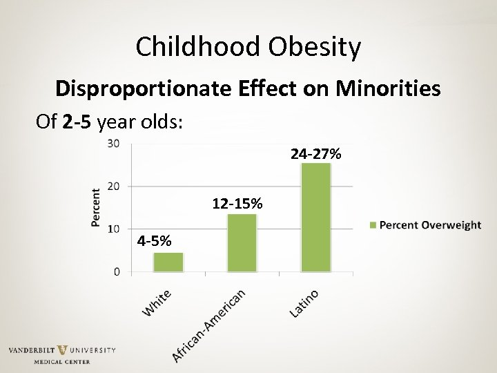 Childhood Obesity Disproportionate Effect on Minorities Of 2 -5 year olds: 24 -27% 12