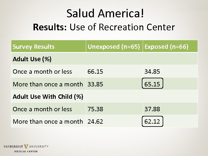 Salud America! Results: Use of Recreation Center Survey Results Unexposed (n=65) Exposed (n=66) Adult