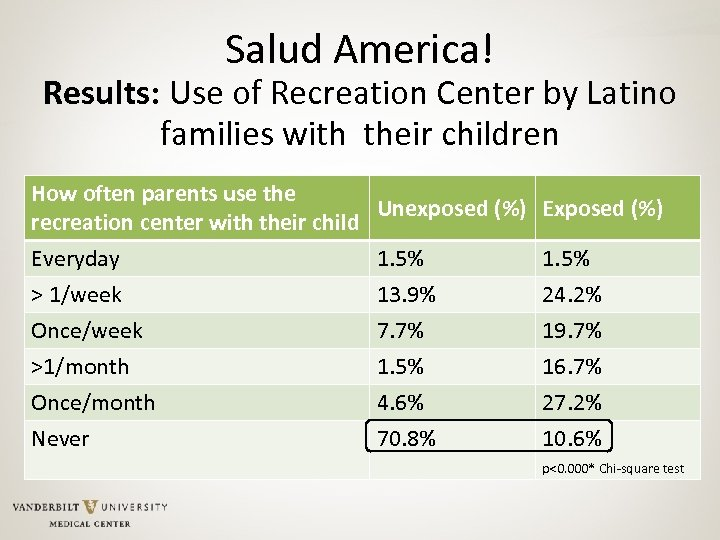 Salud America! Results: Use of Recreation Center by Latino families with their children How