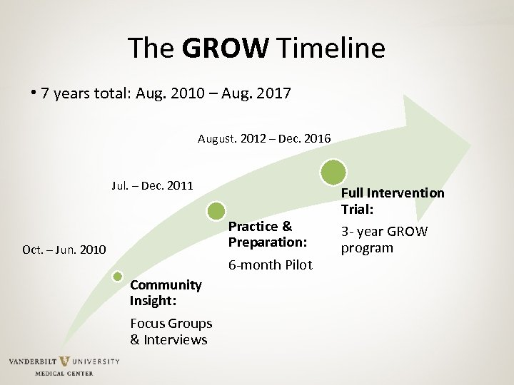 The GROW Timeline • 7 years total: Aug. 2010 – Aug. 2017 August. 2012