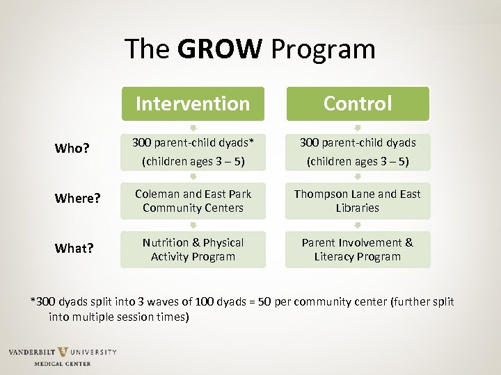 The GROW Program Intervention Control Who? 300 parent-child dyads* 300 parent-child dyads (children ages