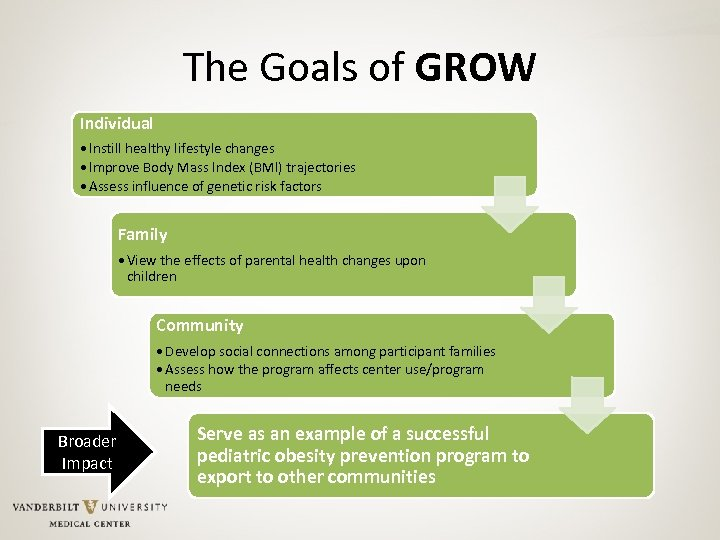 The Goals of GROW Individual • Instill healthy lifestyle changes • Improve Body Mass