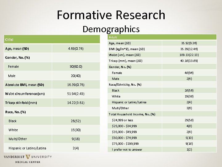 Formative Research Demographics Adult Child Age, mean (SD) Female Male 30(60. 0) 20(40) Absolute