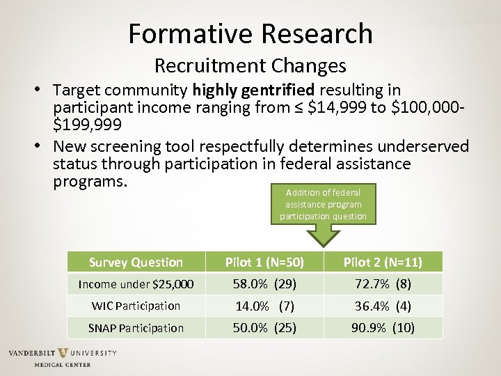 Formative Research Recruitment Changes • Target community highly gentrified resulting in participant income ranging