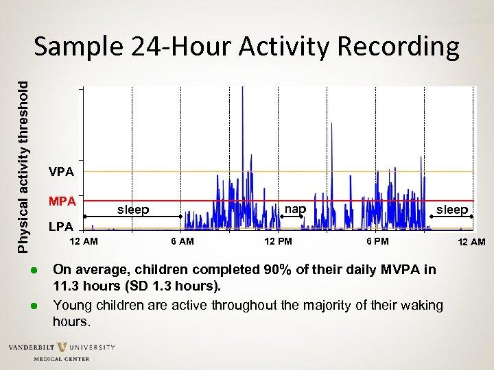 Physical activity threshold Sample 24 -Hour Activity Recording ● ● VPA MPA nap sleep