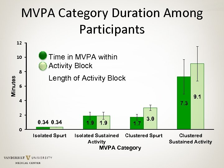 MVPA Category Duration Among Participants 12 10 Minutes 8 Time in MVPA within Activity