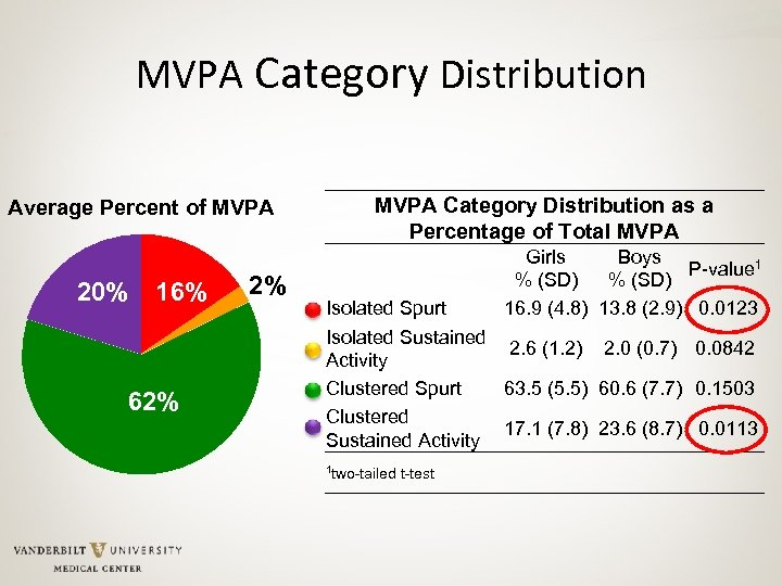 MVPA Category Distribution Average Percent of MVPA 20% 16% 62% 2% MVPA Category Distribution